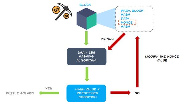 Qu'est-ce que l'extraction minière Bitcoin?