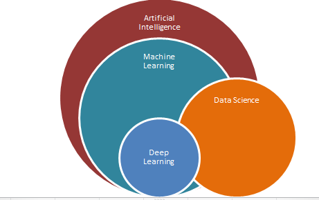Between Machine Learning and Data Science, which one should I choose