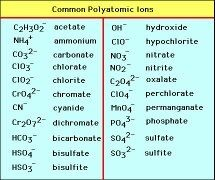 What are some examples of polyatomic ions? - Quora