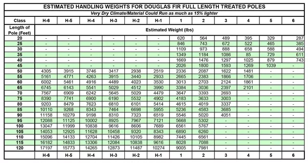 Copper wire weight per foot chart wire center attractive copper wire weight per foot photo electrical circuit rh suaiphone org copper cable weight per foot 350 mcm weight per foot greentooth Gallery