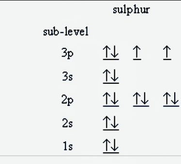 What Is The Electronic Configuration Of Sulfur Quora