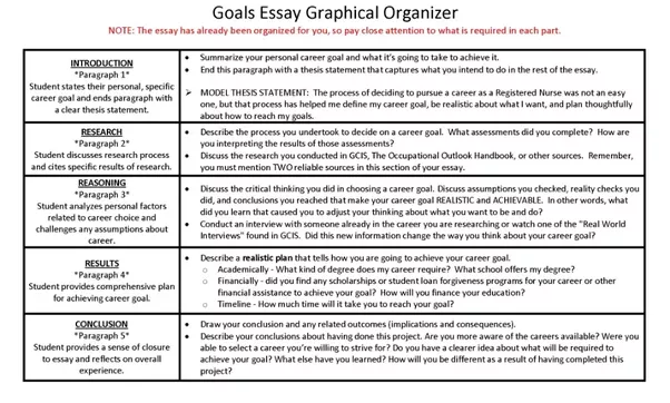 Attractive Because Your Essay Should Be Well Structured, Hereu0027s A Cheat Sheet That You  Can Use While Writing:  How To Write Career Goals