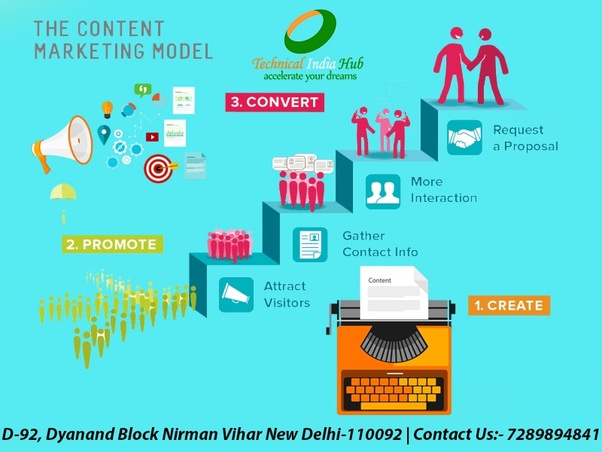 Best content writing companies in delhi