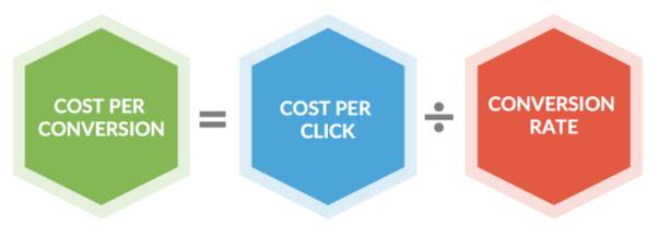 What is cost per conversion (CPC)? - Quora
