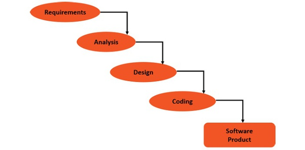 What Is The Difference Between A Waterfall Model And Sdlc Quora