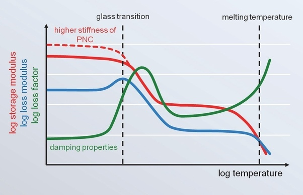 How Is The Glass Transition Temperature Determined Quora