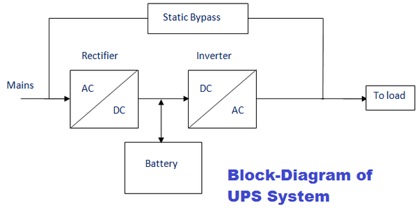 What is a UPS system? - QuoraQuora