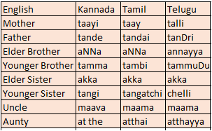 Telugu To Tamil Translation Pdf