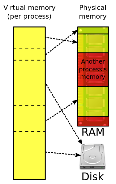how to create more physical memory