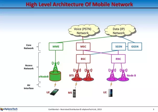 What is the difference between voice over lte and 3g voice for Architecture 4g lte