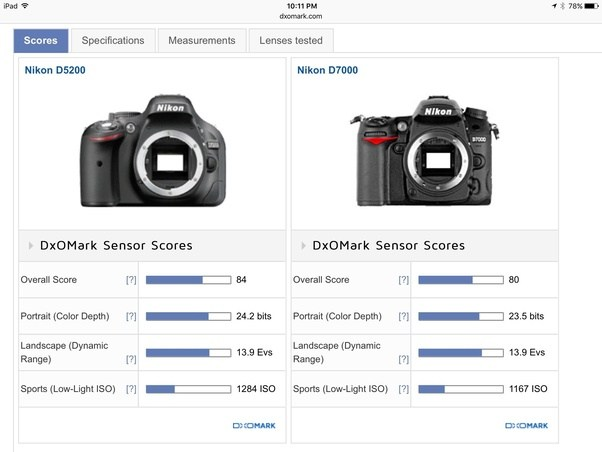 Nikon D5200 vs Nikon D7000 | DxOMark  sc 1 st  Quora & Which is best camera nikon d5200 or nikon d7000? - Quora