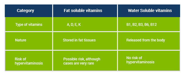 What is the difference between water soluble and fat soluble vitamins? -  Quora