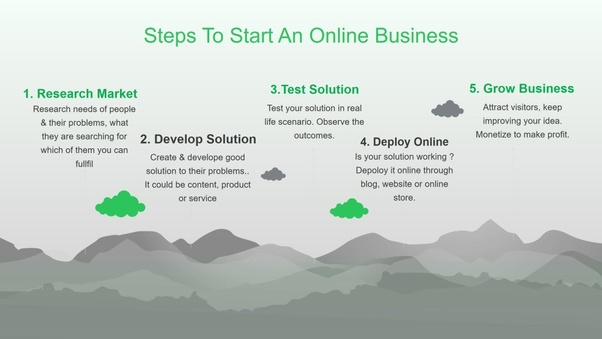 Starting An Online Business For Dummies Pdf
