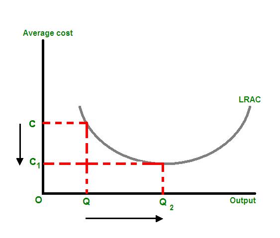 What Are Some Examples Of Economies Of Scope Quora