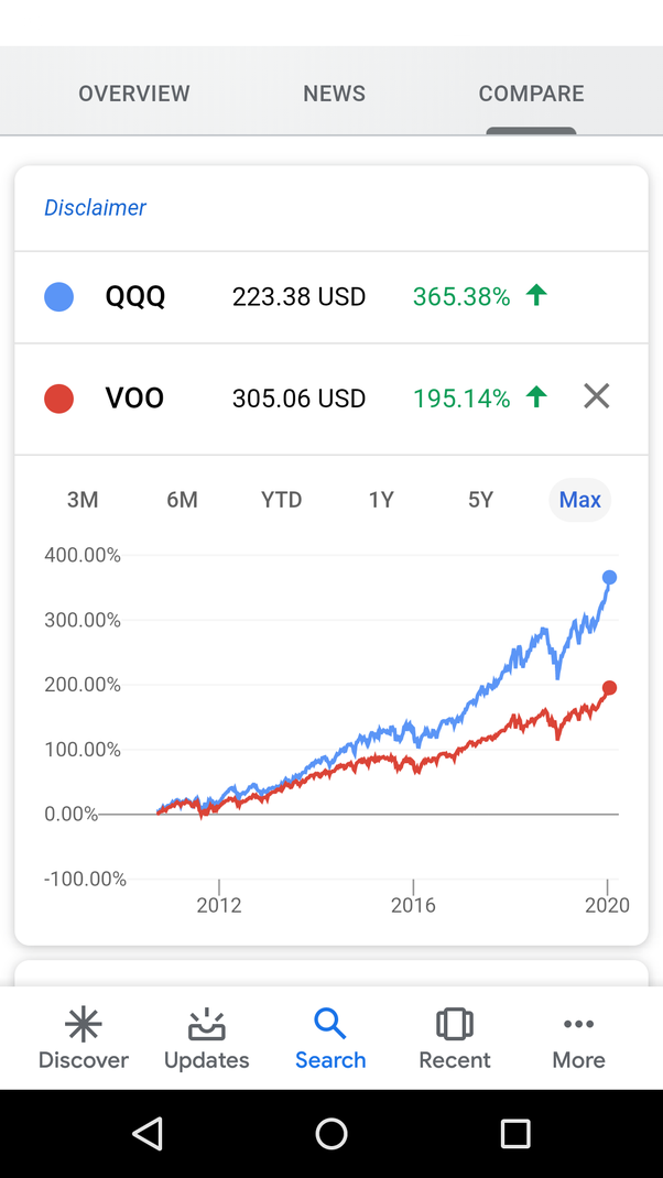 how to invest my money in the stock market