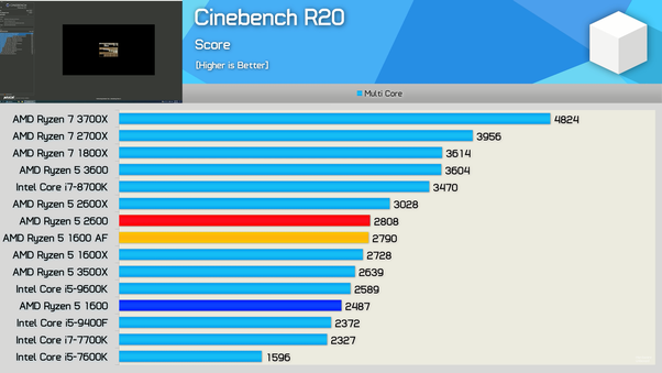 Is Amd S Ryzen Processor Performance Better Than Intel In A Cheaper Price Quora