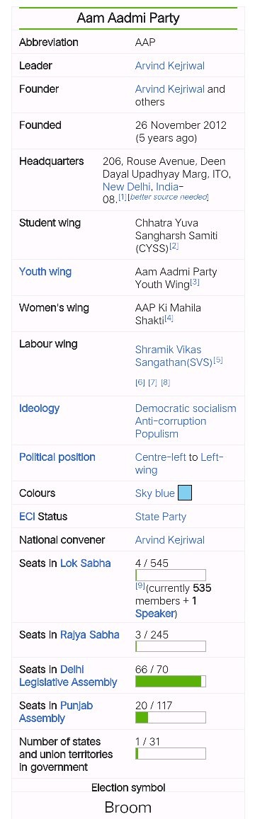 Why Was The Aam Aadmi Party Formed Quora