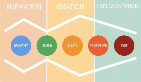 """phase zero ideo """"phase zero was actually stepping back from what we were asked to design and understanding really what the context was of the product we were asked to innovate,""""."""