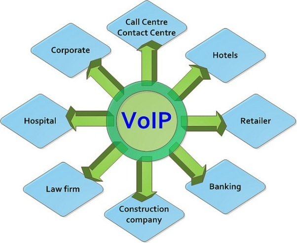 Which is the cheapest VoIP service in India? - Quora