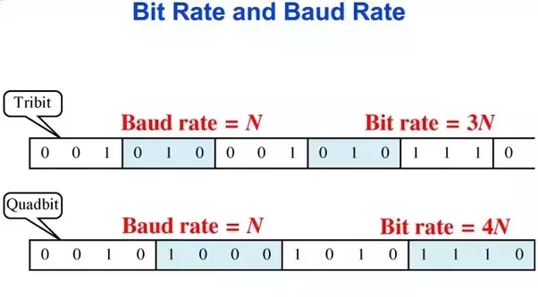 What is the difference between baud rate and bit rate quora - How to determine the baud rate of a serial port ...