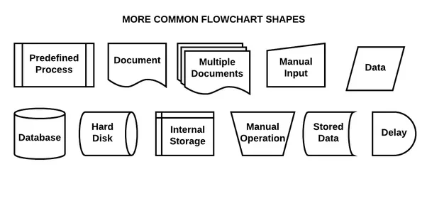 What Are The Process Flow Chart Symbols Quora