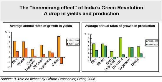 advantages of agriculture in indian economy Globalisation refers to the expansion of economic activities across political boundaries of nations agriculture biology the benefits of globalisation to india.