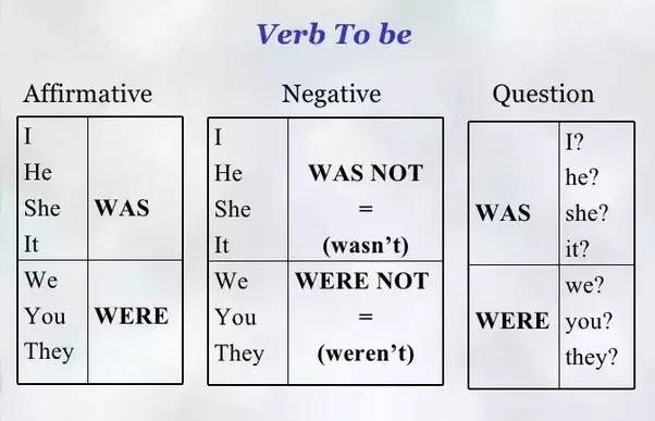 English Grammar How Are Was And Were Used Correctly Quora