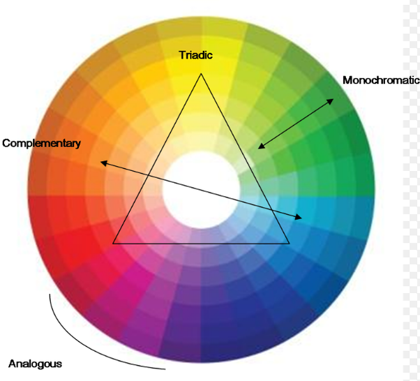 If You Utilize A Color Matching Wheel Which Is One Of The Easiest Ways To Figure Out What Colors Match With Youll See That Peach Matches Well