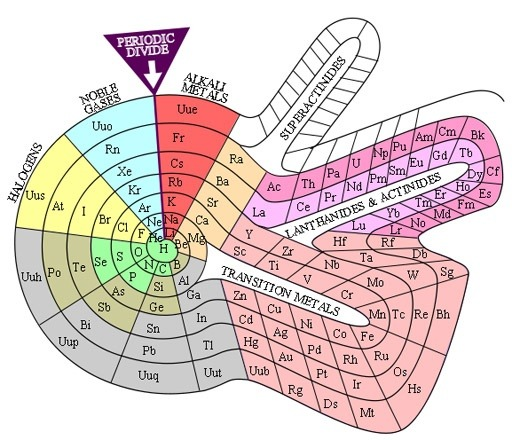 How Was The Periodic Table Of Elements Developed Quora