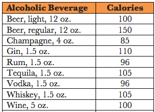 drink calories chart: How many calories does alcohol contain quora