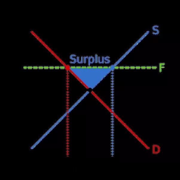 Now, Let Us Examine Price Floor Or Minimum Support Price (MSP)