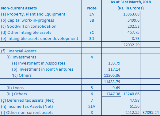 Difference between Current Assets and Current Liabilities