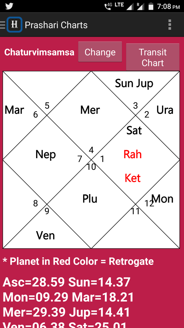 What Is The Effect Of Debilitated Saturn In 10th House In D24 Chart