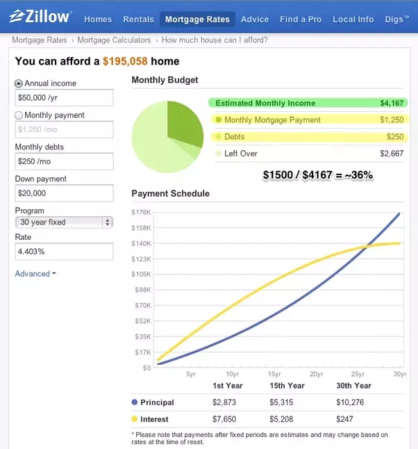You Can Enter Your Own Numbers In Zillows Calculator. How Much House Can I  Afford   Home Affordability Calculator   Zillow