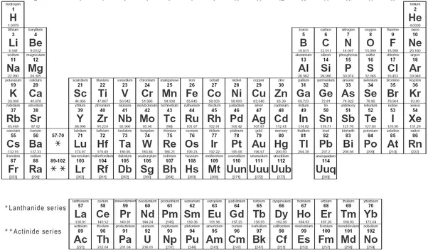 Is there a limit to how many atomic elements exist quora is on the periodic table and the higher its atomic number the more protons and neutrons it has in its nucleus thereby dictating its atomic mass urtaz Choice Image