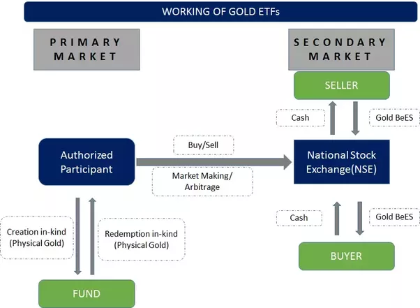What Is Gold Etf How Does It Work In India Quora