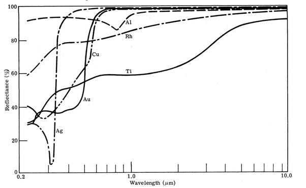 metals chart Reflectivity