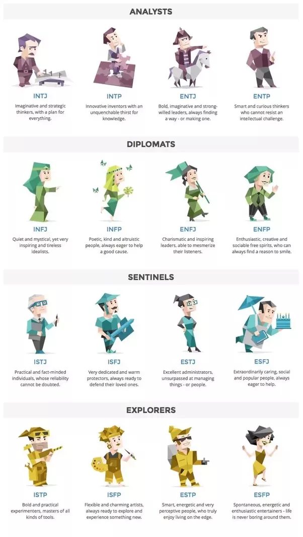 Does the Myers-Briggs test have any value? - Quora