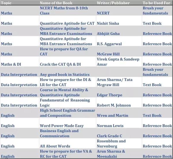 Arun Sharma Data Interpretation Book