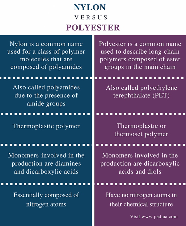 What Is Better Nylon Or Polyester Quora