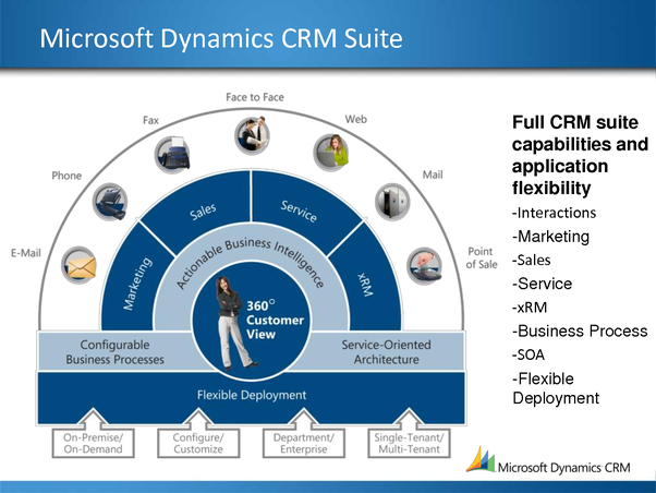 how does microsoft dynamics crm work and what is it used. Black Bedroom Furniture Sets. Home Design Ideas