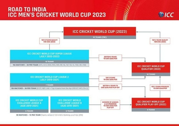 Where will the 2023 Cricket World Cup be held? - Quora