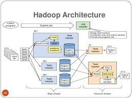 how to start learning hadoop
