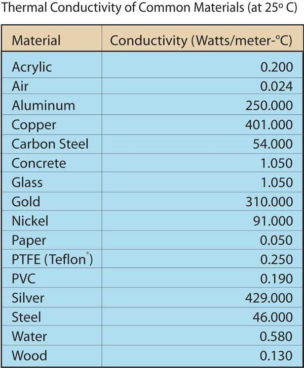 List Of Thermal Conductivity Of Building Materials