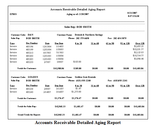 what is an aged trial balance for accounts receivable quora