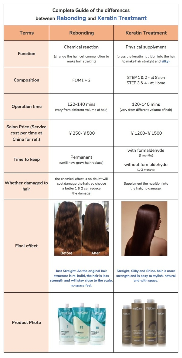 what is the difference between rebonding and straightening