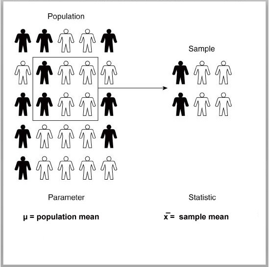 What Is A Population Parameter Quora