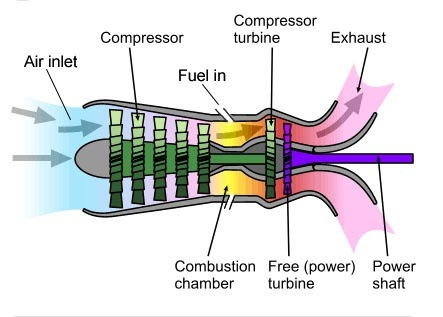 What s the difference between steam turbine and    gas