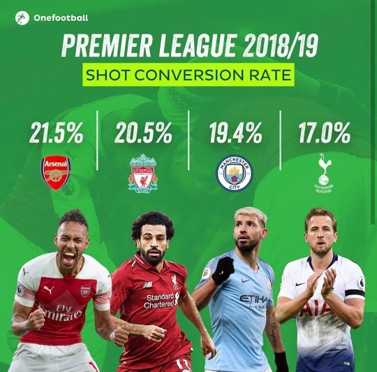 Who should Arsenal FC buy/loan for the 2019-2020 season? - Quora