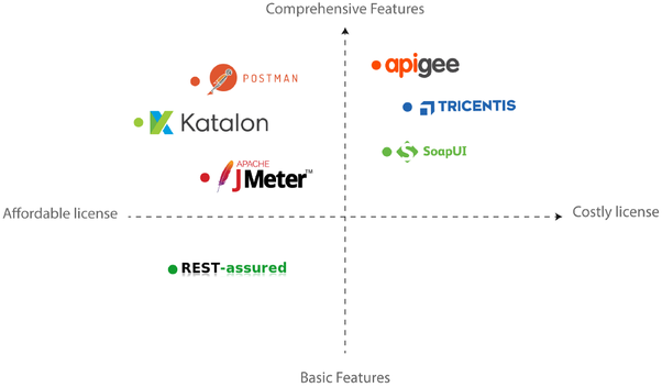 Which is the best open source tool for automating API testing? - Quora